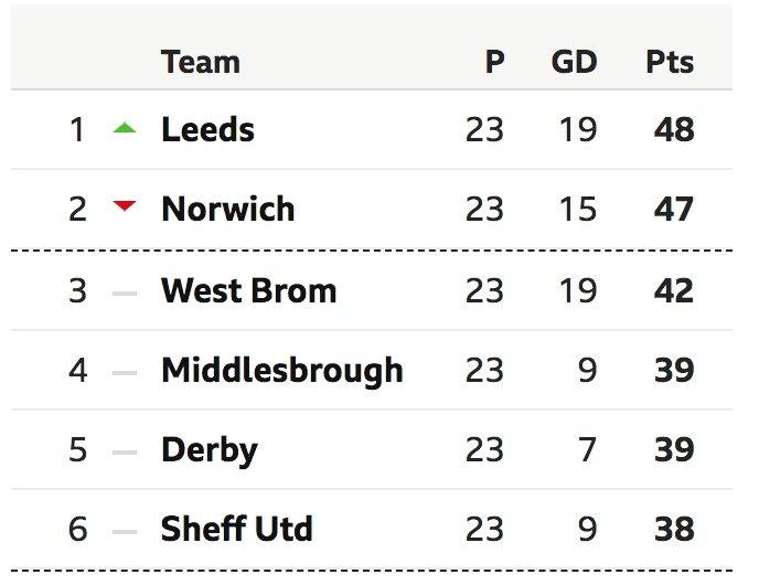 Leeds_HalfWay_Season.jpeg